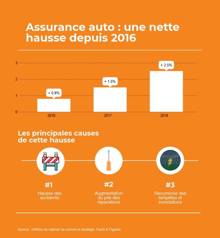 classement assurance auto 2018