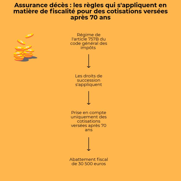 infographie fiscalité en assurance décès
