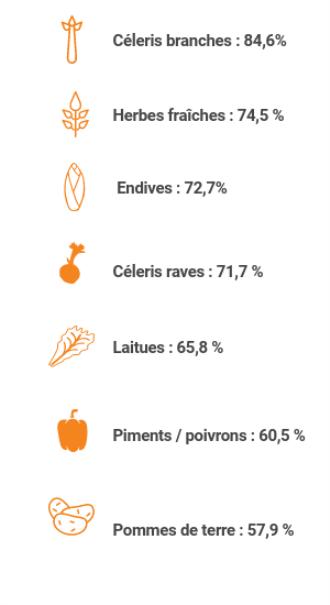 Légumes plus pollués